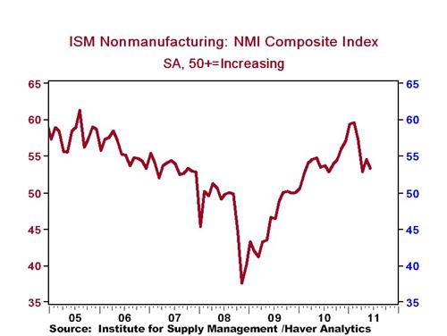 ism services index falls to 53 3 in june